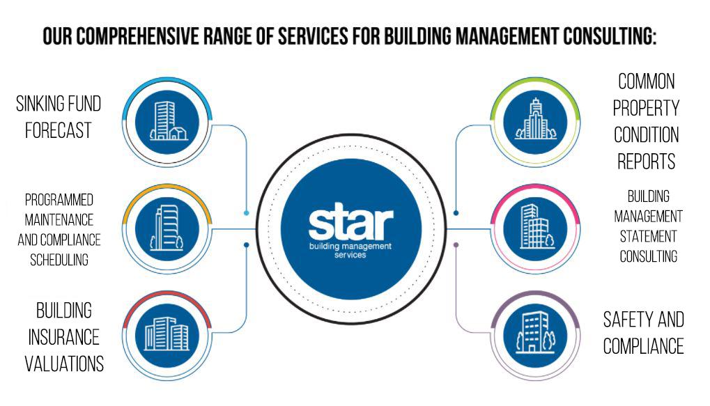 Building management consultant